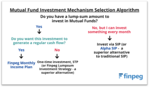 Mutual Fund Strategy Selection