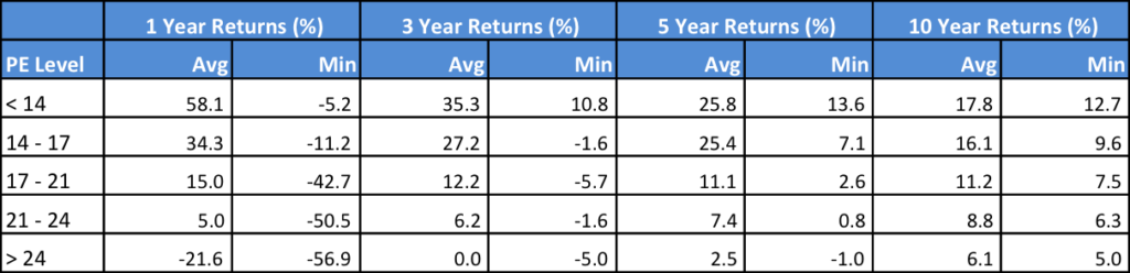 PE based investment returns