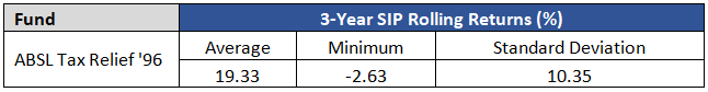 ELSS mutual funds SIP