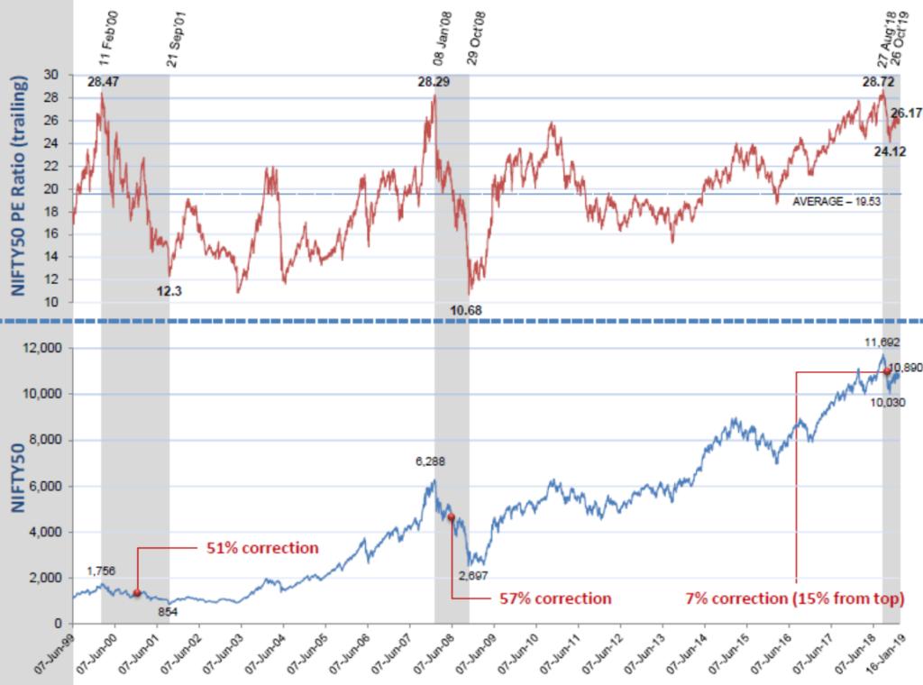 pe ratio mutual funds