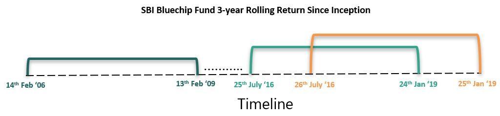 rolling return mutual funds