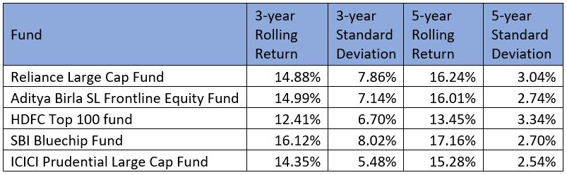 best large cap funds to invest in 2019 finpeg