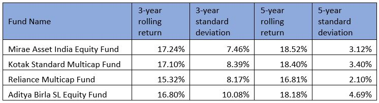 best multicap mutual funds