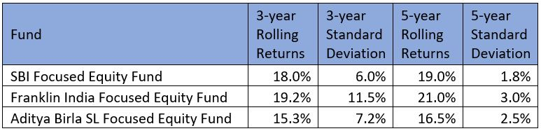 best focused mutual funds to invest in 2019 finpeg craft framework