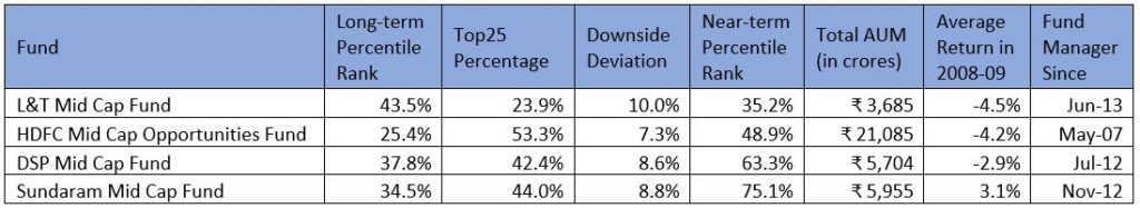 best mid cap mutual funds to invest in 2019 finpeg craf