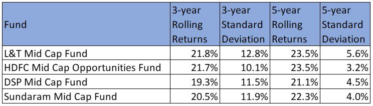 best mid cap funds rolling return and standard deviation