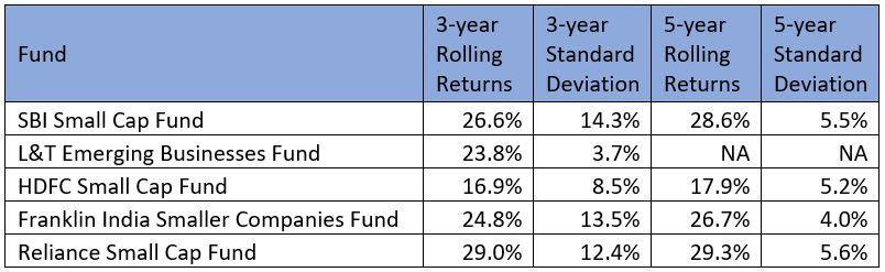 best small cap mutual funds to invest in 2019 finpeg craft framework