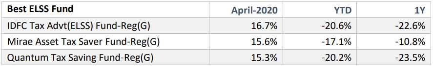 Best Performing Mutual Funds of April 2020 - Finpeg Blog
